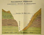 Geological section across Mallowdale dam